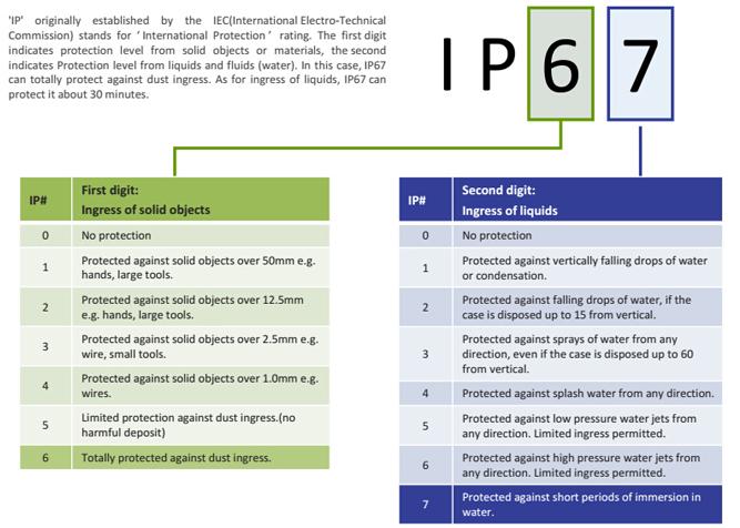 IEC-IP67