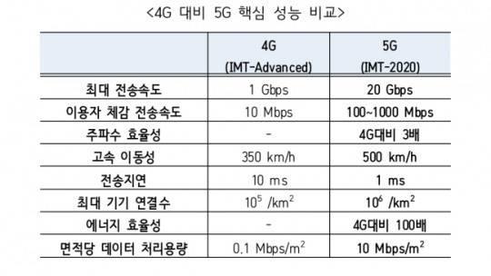 5G 와 4G 비교표