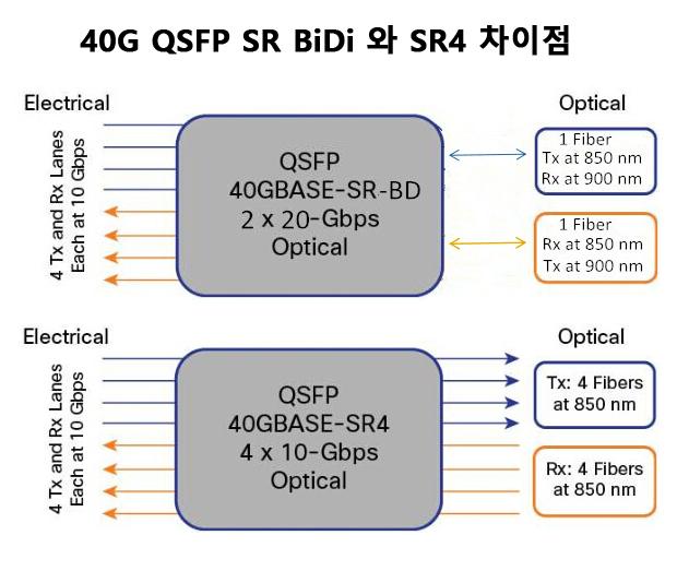 QSFP-BIDI-SR4