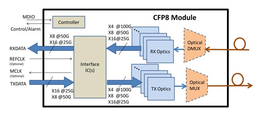 CFP8-2-EXAOPTICS