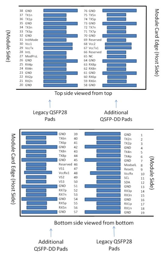 QSFP-DD-2